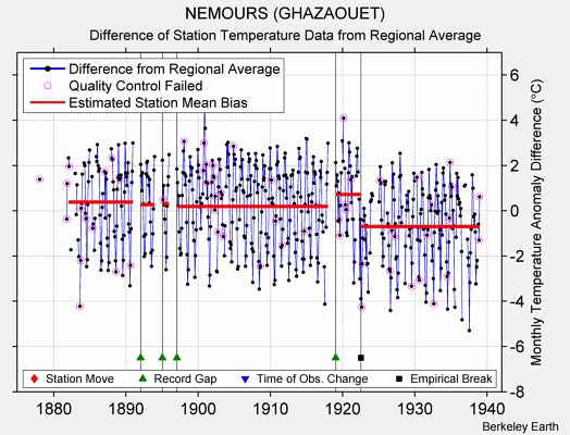 NEMOURS (GHAZAOUET) difference from regional expectation