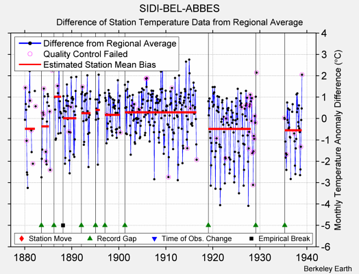 SIDI-BEL-ABBES difference from regional expectation
