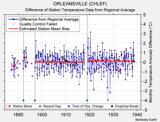 ORLEANSVILLE (CHLEF) difference from regional expectation