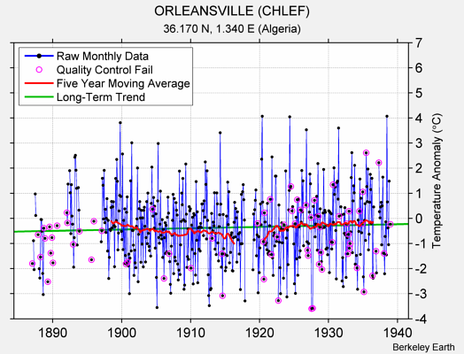 ORLEANSVILLE (CHLEF) Raw Mean Temperature