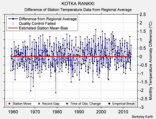 KOTKA RANKKI difference from regional expectation