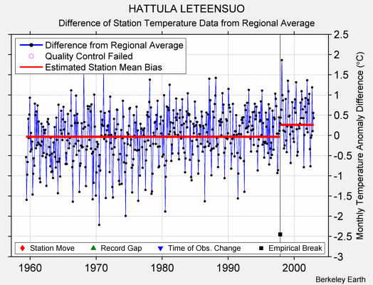 HATTULA LETEENSUO difference from regional expectation
