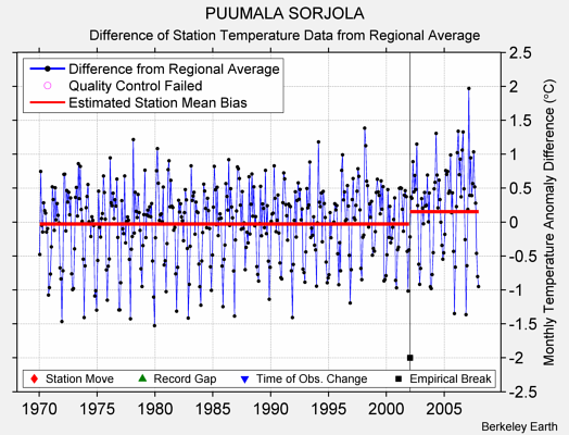 PUUMALA SORJOLA difference from regional expectation