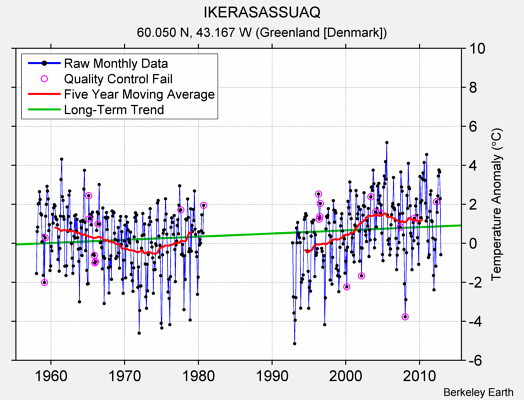 IKERASASSUAQ Raw Mean Temperature