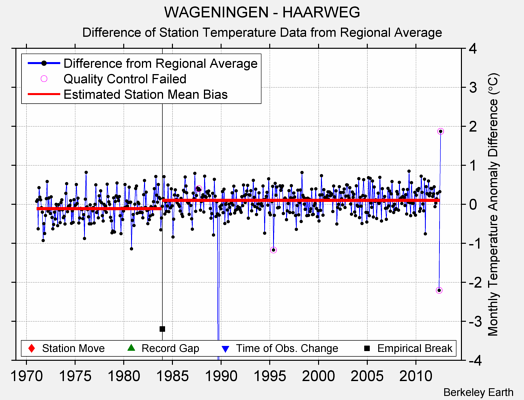 WAGENINGEN - HAARWEG difference from regional expectation
