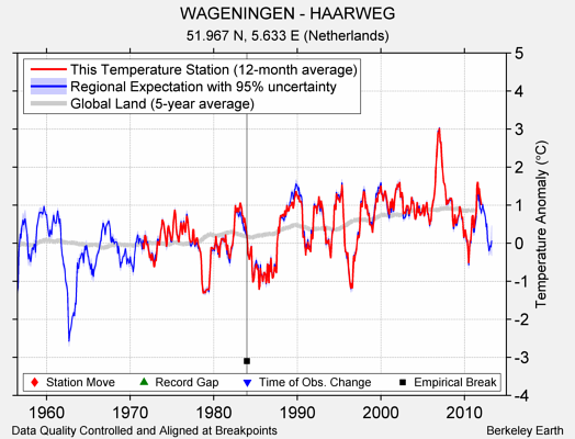 WAGENINGEN - HAARWEG comparison to regional expectation