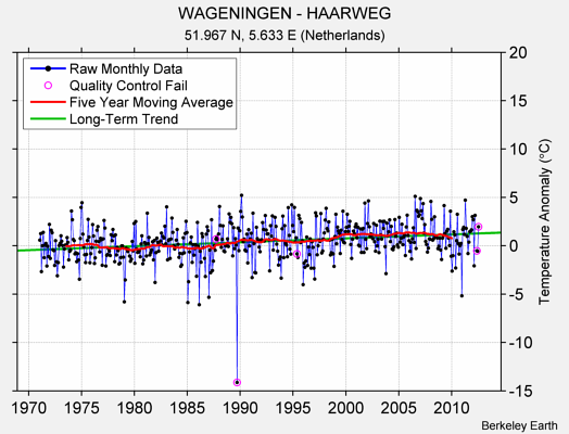 WAGENINGEN - HAARWEG Raw Mean Temperature