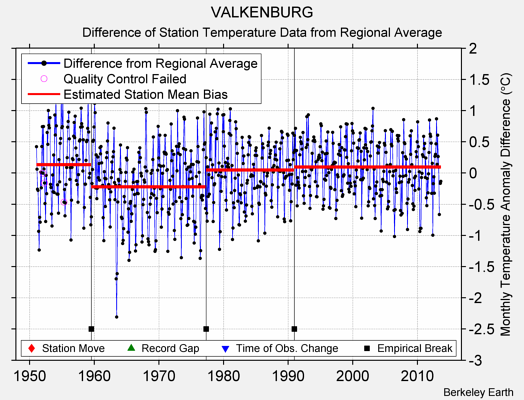 VALKENBURG difference from regional expectation