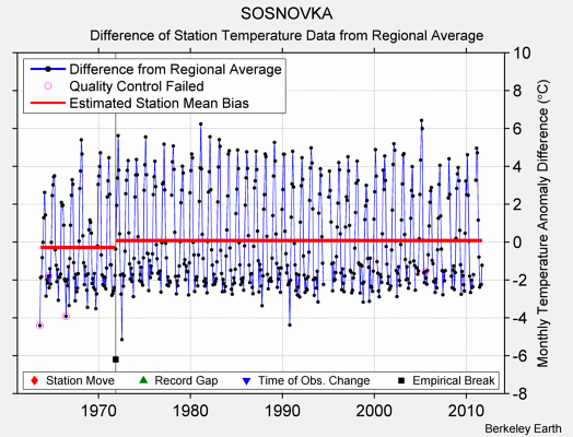 SOSNOVKA difference from regional expectation