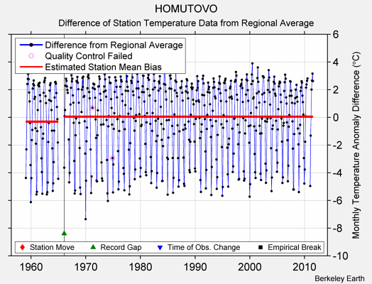HOMUTOVO difference from regional expectation