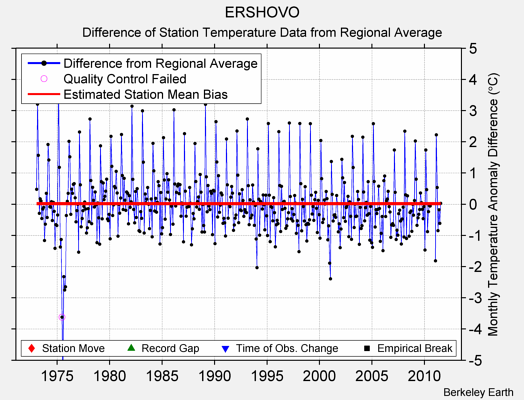 ERSHOVO difference from regional expectation