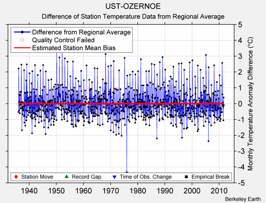 UST-OZERNOE difference from regional expectation