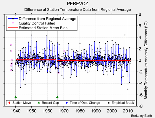 PEREVOZ difference from regional expectation