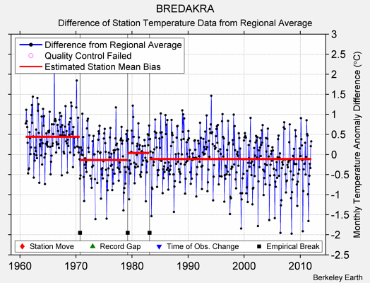 BREDAKRA difference from regional expectation