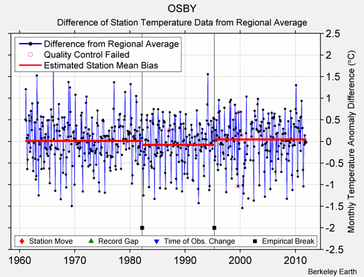 OSBY difference from regional expectation