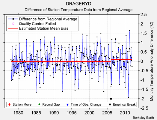 DRAGERYD difference from regional expectation