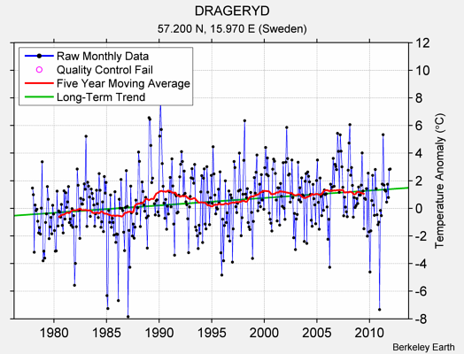 DRAGERYD Raw Mean Temperature