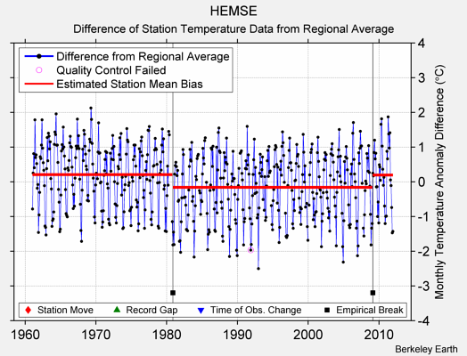 HEMSE difference from regional expectation