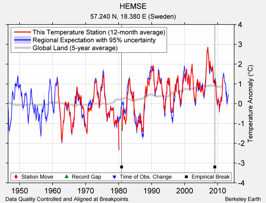 HEMSE comparison to regional expectation