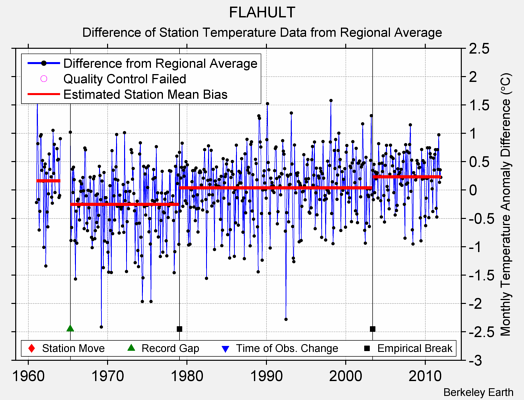 FLAHULT difference from regional expectation