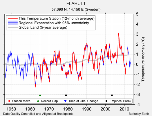 FLAHULT comparison to regional expectation