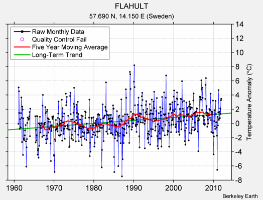 FLAHULT Raw Mean Temperature