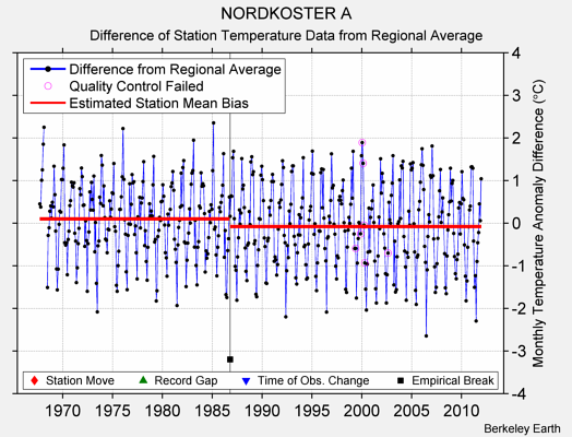 NORDKOSTER A difference from regional expectation