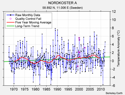 NORDKOSTER A Raw Mean Temperature