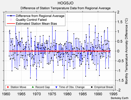 HOGSJO difference from regional expectation