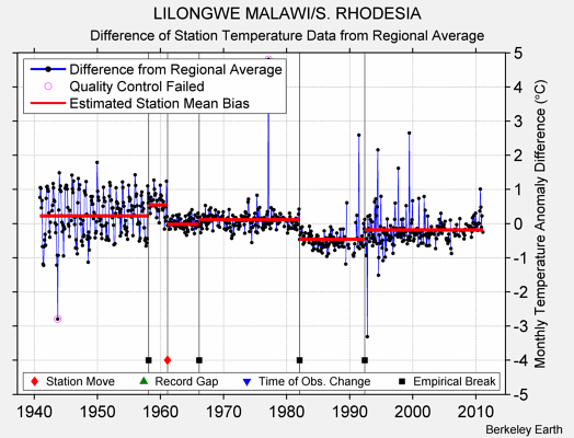 LILONGWE MALAWI/S. RHODESIA difference from regional expectation