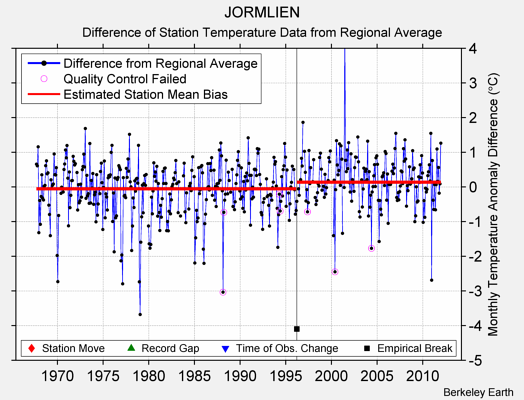 JORMLIEN difference from regional expectation