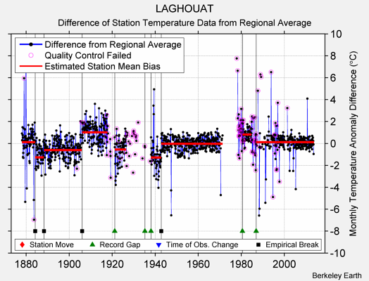 LAGHOUAT difference from regional expectation
