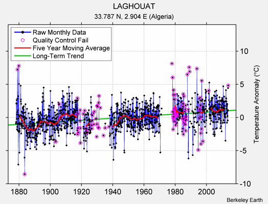 LAGHOUAT Raw Mean Temperature