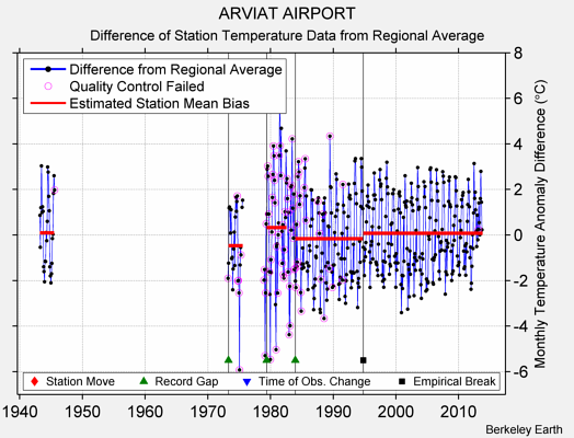 ARVIAT AIRPORT difference from regional expectation