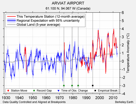 ARVIAT AIRPORT comparison to regional expectation