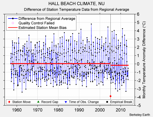 HALL BEACH CLIMATE, NU difference from regional expectation