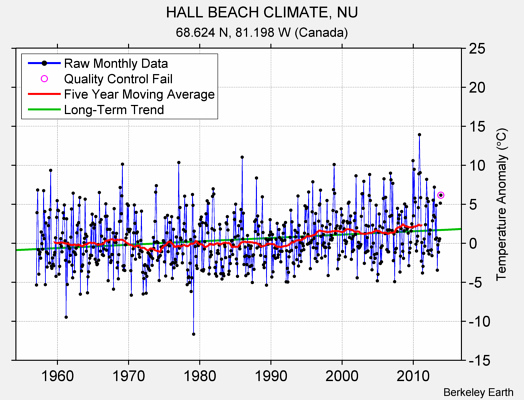 HALL BEACH CLIMATE, NU Raw Mean Temperature