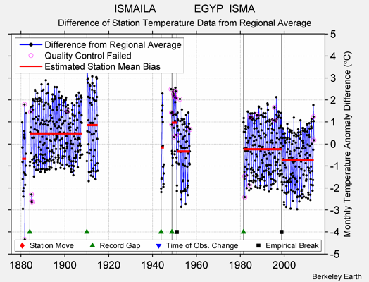 ISMAILA             EGYP  ISMA difference from regional expectation