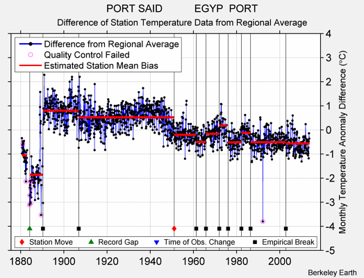 PORT SAID           EGYP  PORT difference from regional expectation