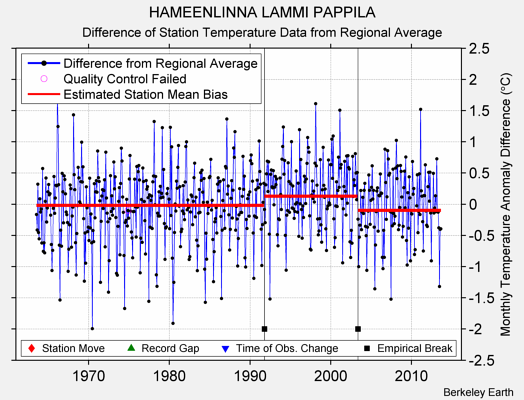 HAMEENLINNA LAMMI PAPPILA difference from regional expectation
