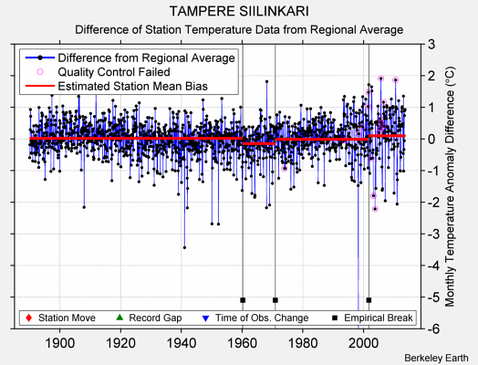 TAMPERE SIILINKARI difference from regional expectation