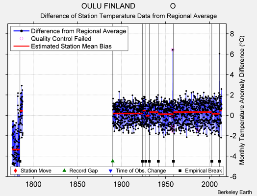 OULU FINLAND                 O difference from regional expectation
