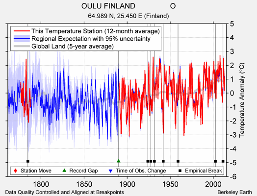 OULU FINLAND                 O comparison to regional expectation