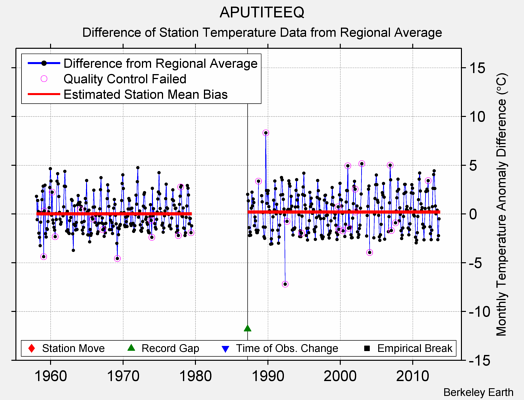 APUTITEEQ difference from regional expectation