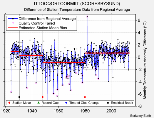ITTOQQORTOORMIIT (SCORESBYSUND) difference from regional expectation