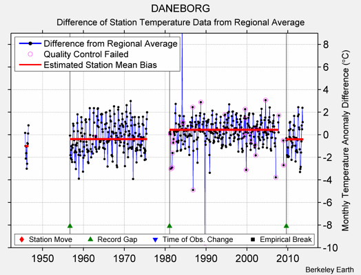 DANEBORG difference from regional expectation