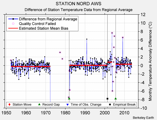 STATION NORD AWS difference from regional expectation