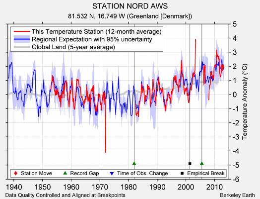 STATION NORD AWS comparison to regional expectation