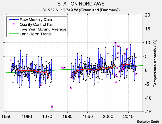 STATION NORD AWS Raw Mean Temperature
