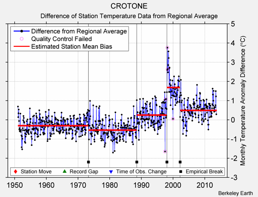 CROTONE difference from regional expectation